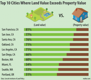 how to buy land below market value